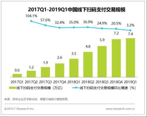 艾瑞发布2019Q1移动支付报告,京东支付稳坐NFC市