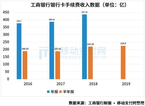 【财报解读】工商银行第三方支付业务快速增长 聚合支付商户达40万