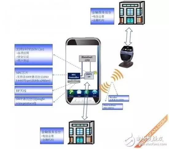 一文了解NFC技术的原理、特点及应用