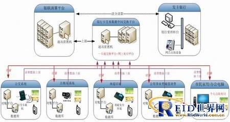 银联闪付一卡通系统终端机具建设方案