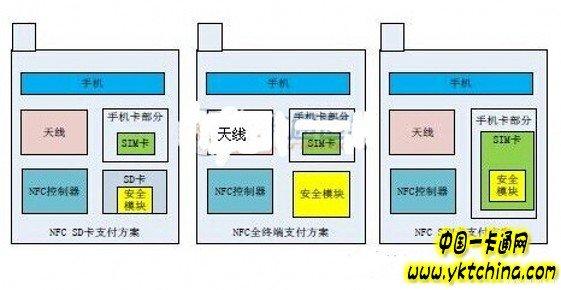 NFC移动支付系统的设计与实现——中国一卡通网