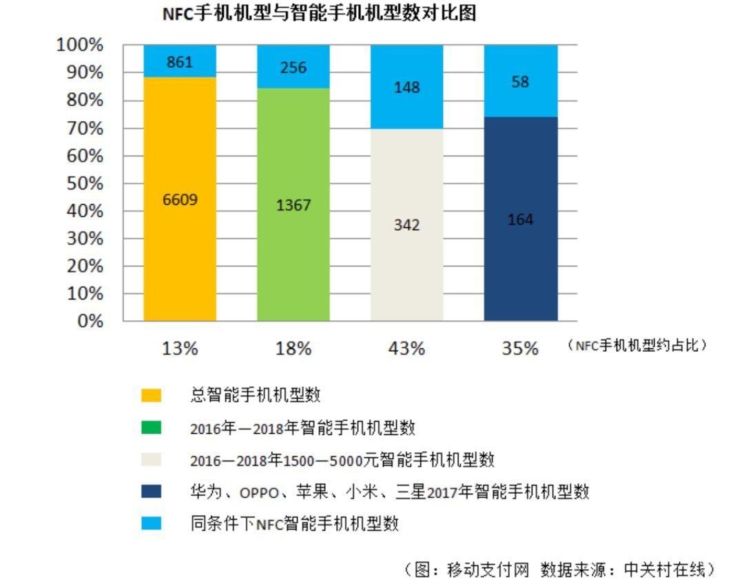 小米卢伟冰:做5G先锋,普及NFC抢占场景入口