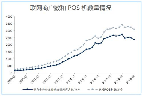 POS机销量首现负增长,支付公司喊话代理商:不