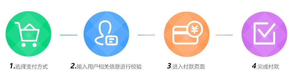 1选择支付方式2.输入用户相关信息进行校验3进入付款页面4完成付款