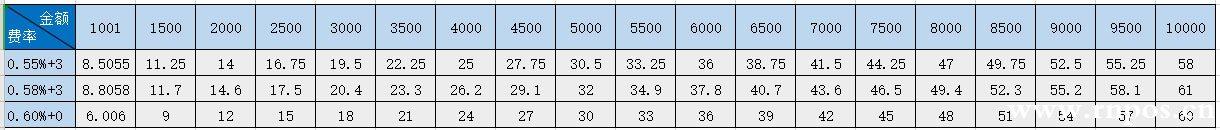 POS机标准费率是多少?0.POS机55+3和0.6费率的POS机哪个刷卡省钱?