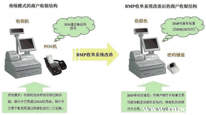 传统收单模式与BMP系统的对比