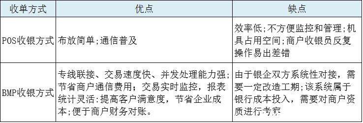 BMP收单与POS收单的对比