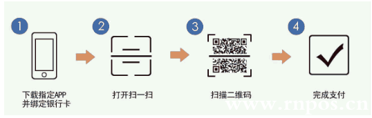 付款扫码操作流程