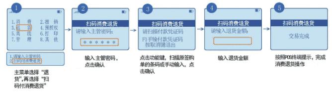 收款扫码退货交易流程