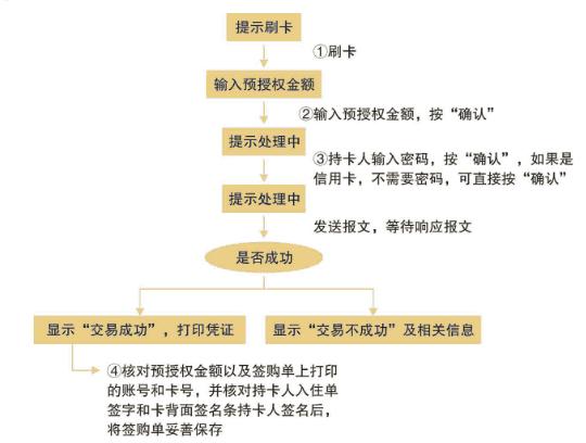 预授权交易流程