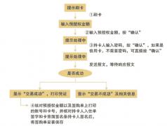 POS上如何进行预授权POS机交易(四种类型详解)