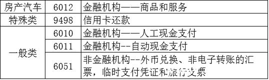 小额免密免签业务禁止发展商户行业列表(中国境内)